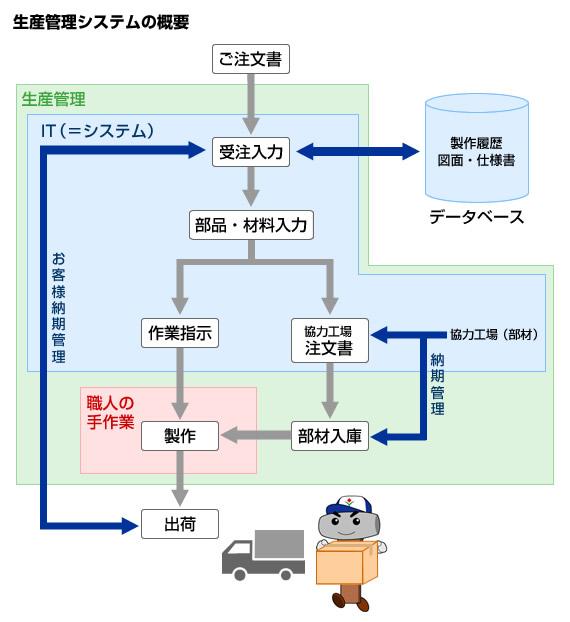生産管理システムの概要図